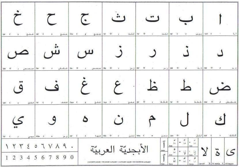 abecedario árabe
