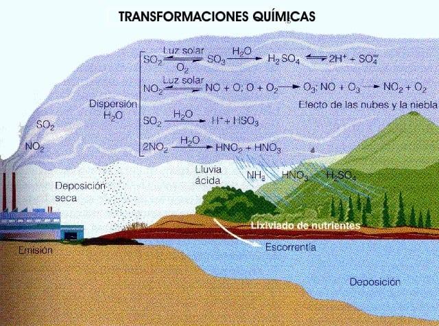 ¿Qué es la lluvia ácida y cuáles son sus efectos?