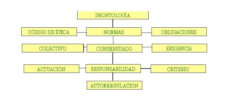 Normas de la deontología