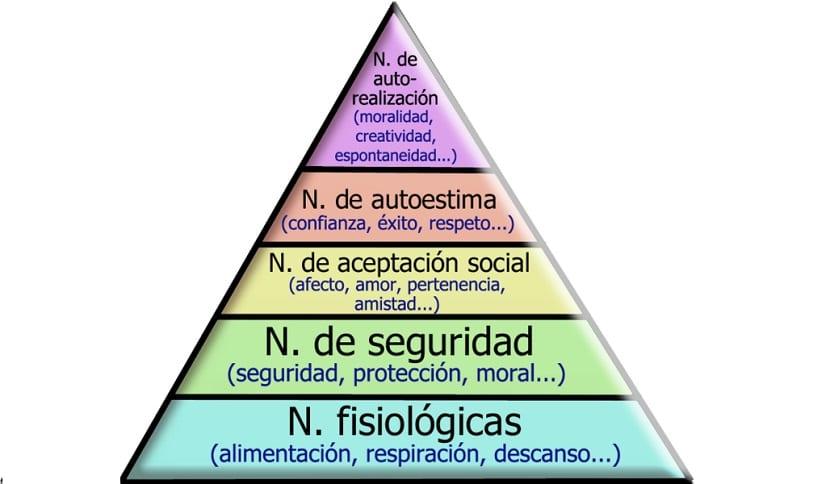 Pirámide de ética moral