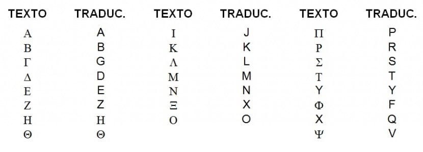 Letras del alfabeto griego