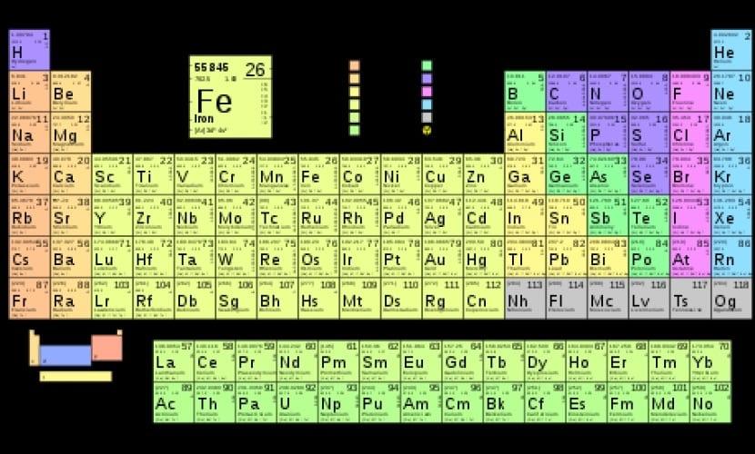 Tabla peridica cmo se usa elementos grupos y ms elementos qumicos de la tabla peridica urtaz Image collections