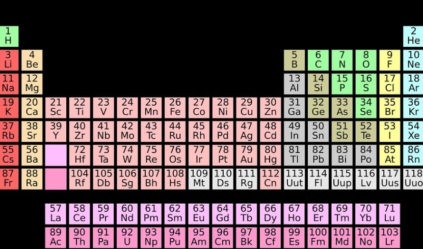 Tabla peridica cmo se usa elementos grupos y ms grupos y periodos de la tabla peridica urtaz Choice Image