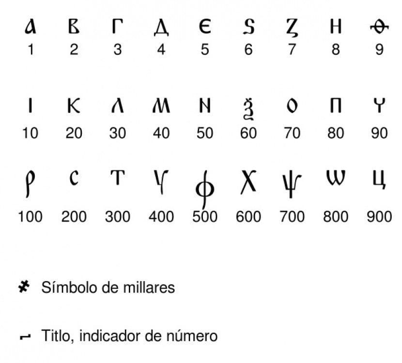 Letras griegas
