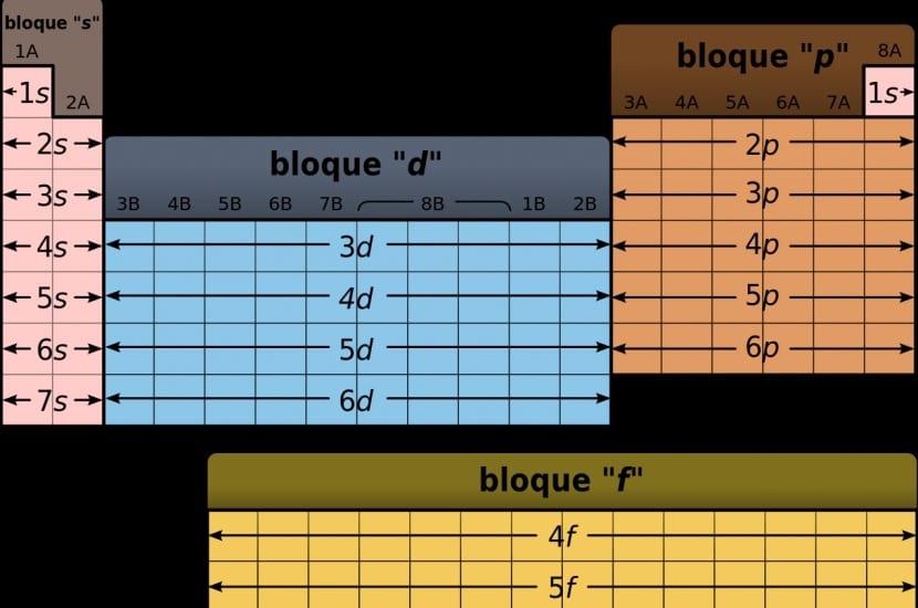 Tabla peridica cmo se usa elementos grupos y ms tabla peridica organizada por bloques urtaz Image collections