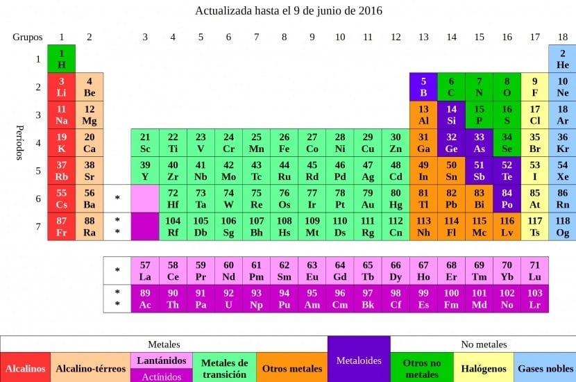 Tabla peridica cmo se usa elementos grupos y ms nuevos elementos de la tabla peridica urtaz Images