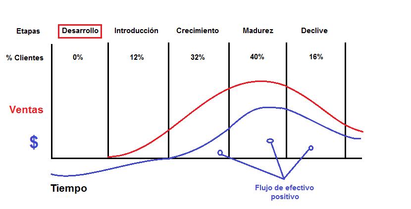 Fase de cristalización de un producto
