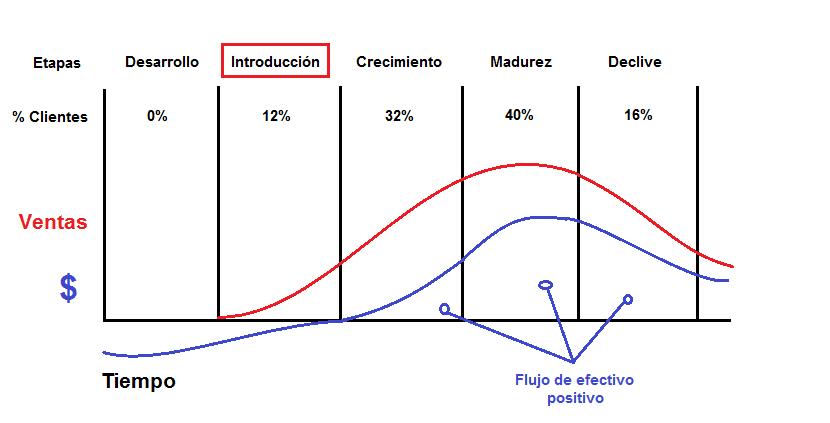 etapa de introduccion de un producto en el mercado