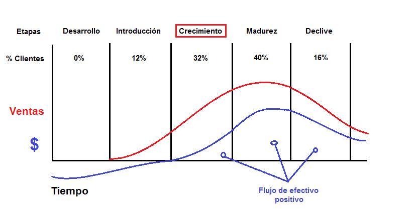 Características de cada etapa del ciclo de vida de un producto