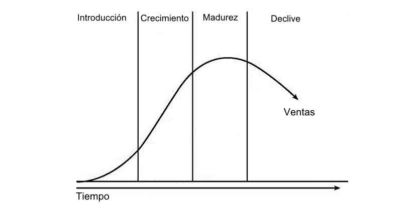 Características del ciclo de vida de un producto